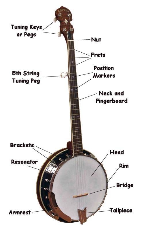 parts rh ezfolk com Banjo Building Parts Banjo Parts Names