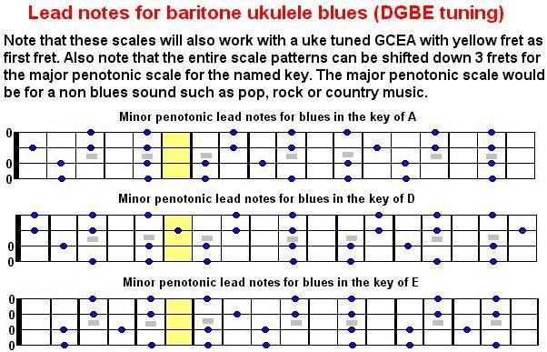 Ukulele baritone ukulele chords : lead-notes